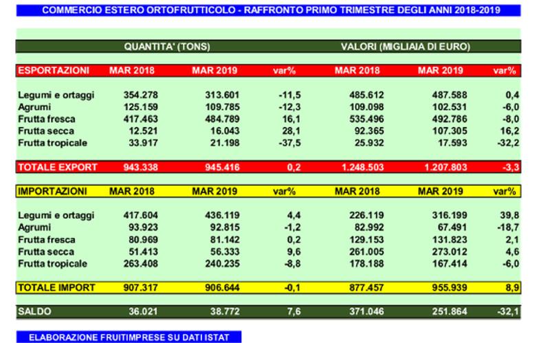 import export primo trimestre 2019