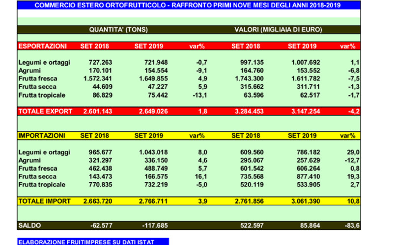 import export settembre 2019